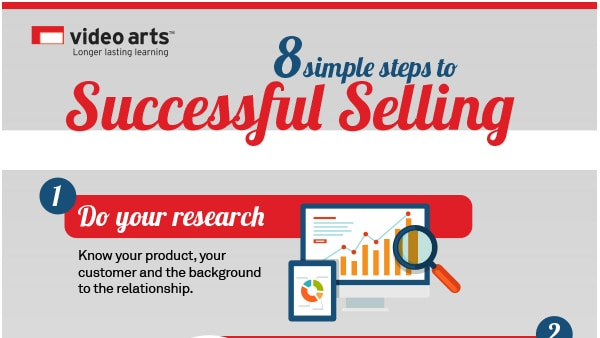 Successful Selling Infograph